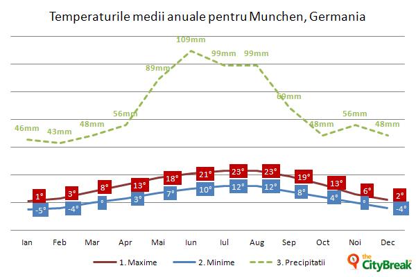 Temperaturi in Munchen