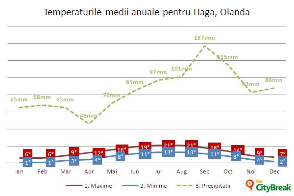 Temperaturi in Haga