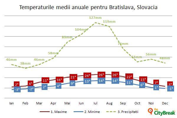 temp-medii-Bratislava,Slova