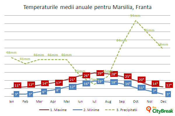 temp-medii-Marsilia,Franta