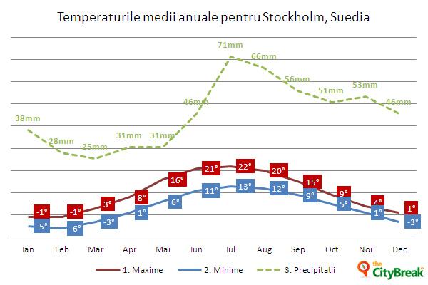 temp-medii-Stockholm,Suedia (1)