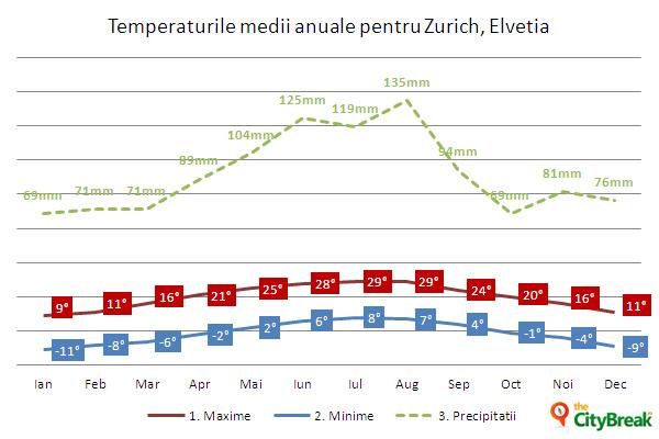 temp-medii-Zurich,Elvetia