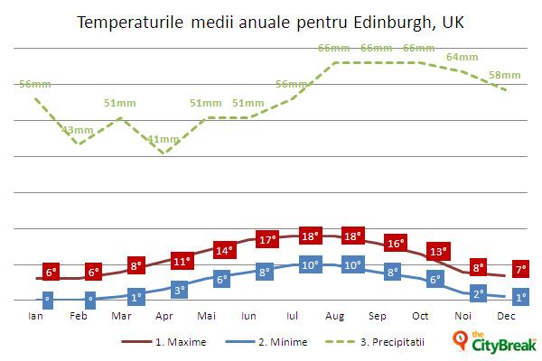 Temperaturile medii anuale în Edinburgh