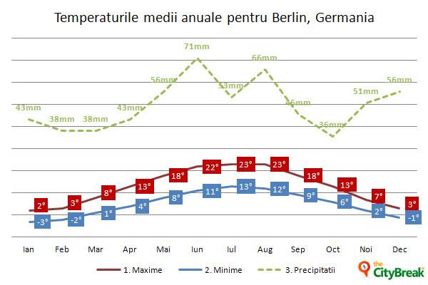 Temperaturi medii anuale în Berlin