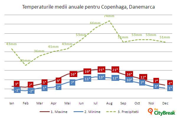 Temperaturi medii anuale în Copenhaga