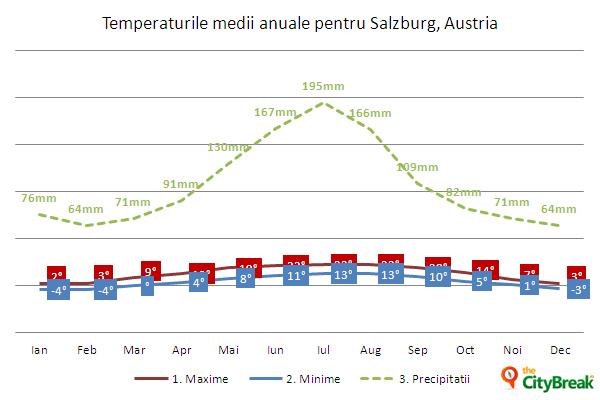 Temperaturi medii în Salzburg
